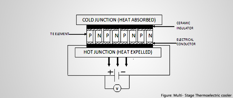 Thermoelectric Cooler : A new horizon in Mechanical and Electronics